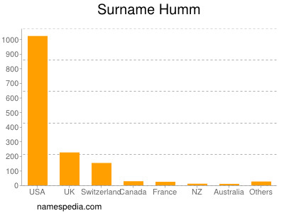 Surname Humm
