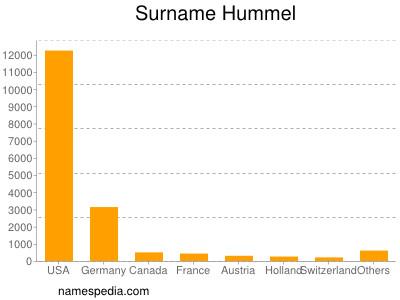 Surname Hummel