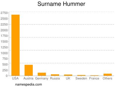 Surname Hummer
