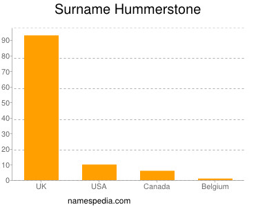 Surname Hummerstone