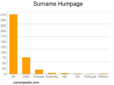 Surname Humpage