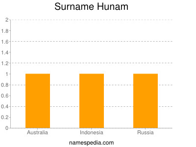 Surname Hunam
