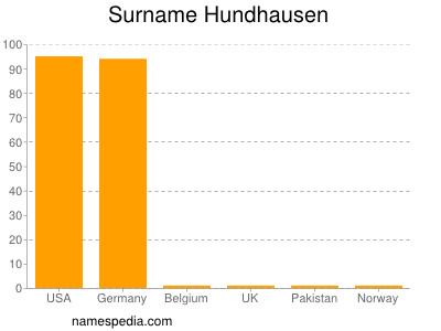 Surname Hundhausen