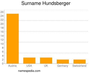 Surname Hundsberger