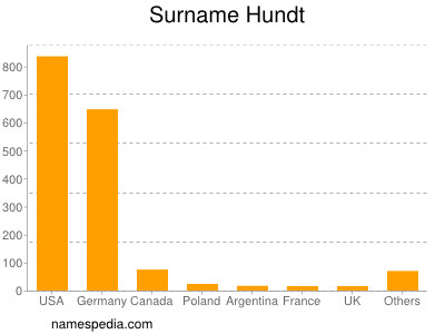 Surname Hundt