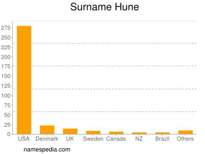 Surname Hune