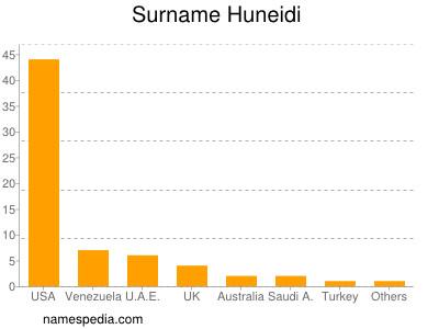 Surname Huneidi
