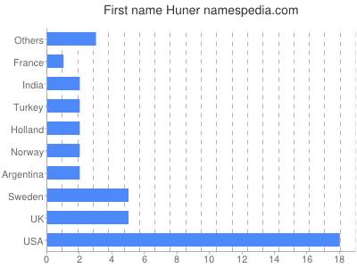 Given name Huner