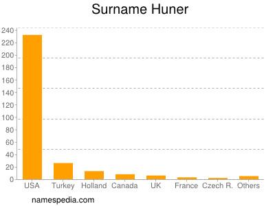 Surname Huner