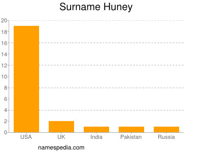 Surname Huney