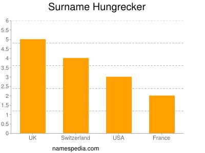 Surname Hungrecker