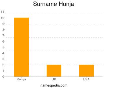 Surname Hunja