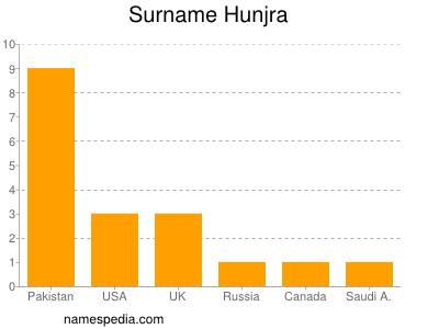 Surname Hunjra