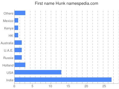 Given name Hunk