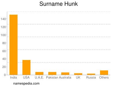 Surname Hunk