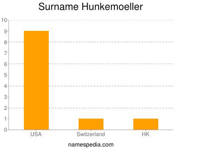 Surname Hunkemoeller