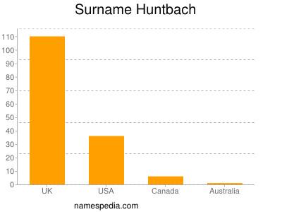 Surname Huntbach
