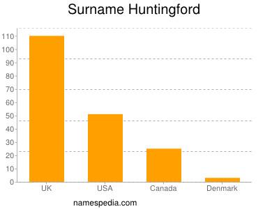 Surname Huntingford