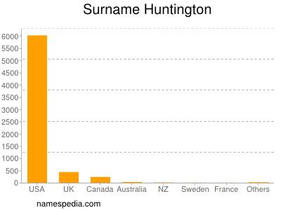 Surname Huntington