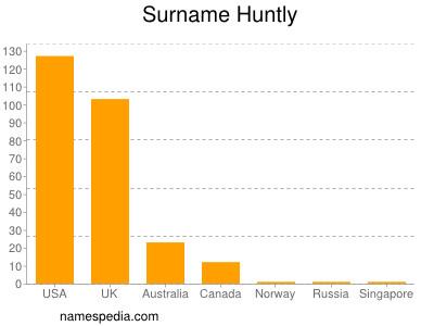 Surname Huntly