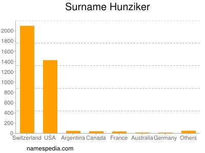 Surname Hunziker