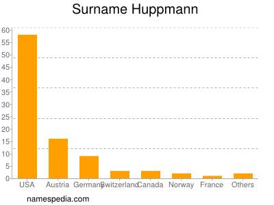 Surname Huppmann