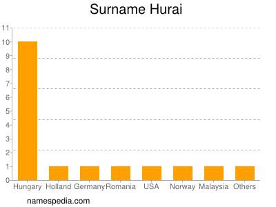 Surname Hurai
