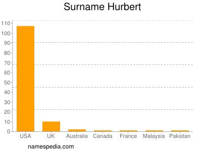 Surname Hurbert
