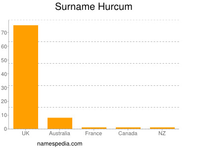 Surname Hurcum