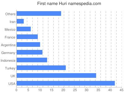 Given name Huri