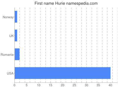 Given name Hurie