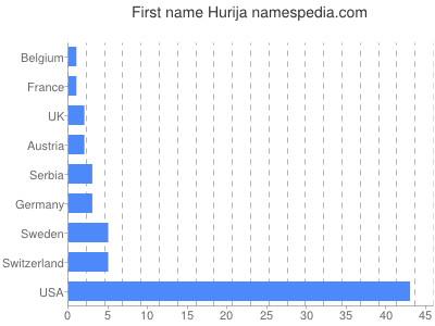 Given name Hurija