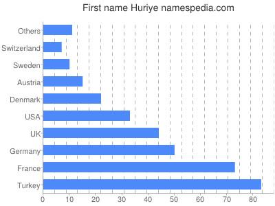 Given name Huriye