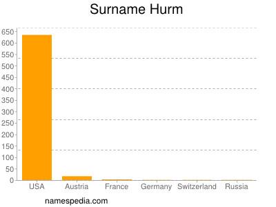 Surname Hurm