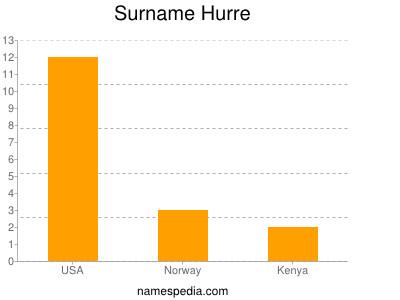 Surname Hurre