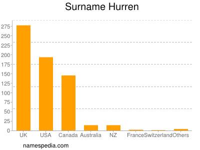 Surname Hurren