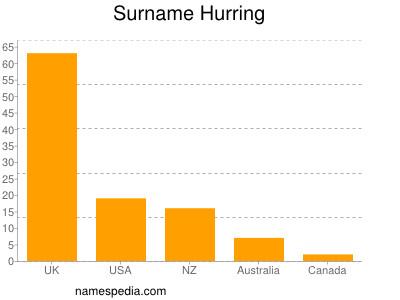 Surname Hurring