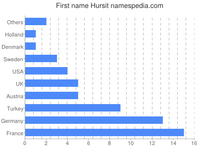 Given name Hursit