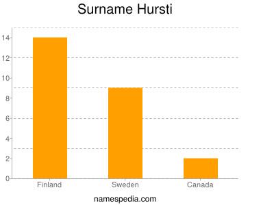Surname Hursti