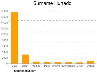Surname Hurtado