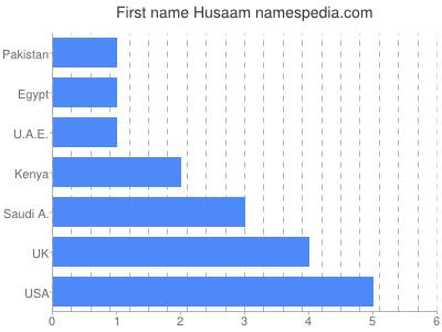 Given name Husaam