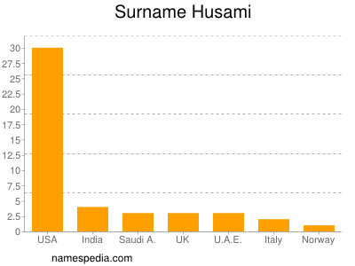 Surname Husami