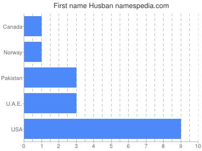 Given name Husban