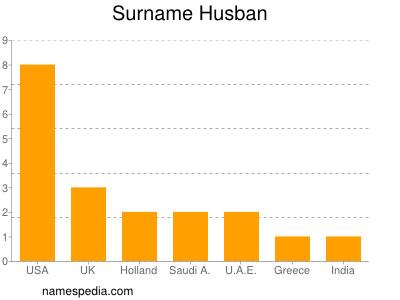 Surname Husban