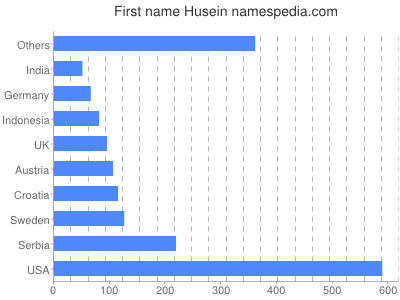 Given name Husein