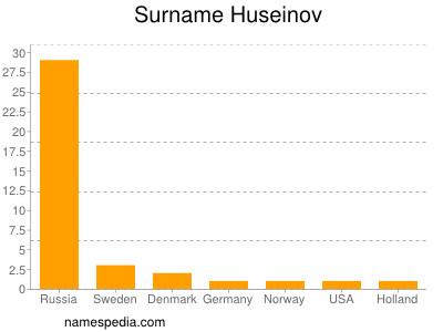 Surname Huseinov