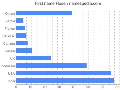 Given name Husen