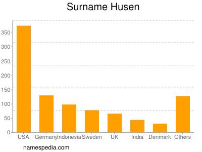 Surname Husen