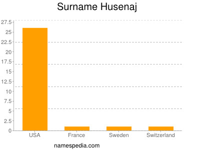 Surname Husenaj