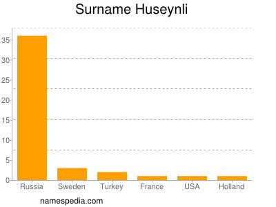 Surname Huseynli
